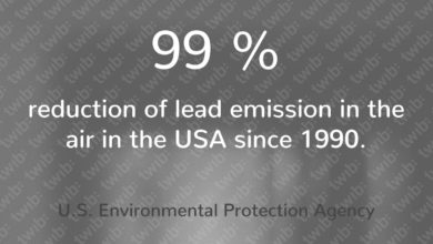 Photo of 99% reduction of lead emission in the air in the USA since 1990.