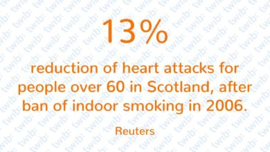 Photo of 13% reduction in heart attacks for people over 60 in Scotland, after ban of indoor smoking in 2006.