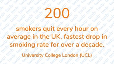 Photo of 200 smokers quit every hour on average in the UK, fastest drop in smoking rate for over a decade.