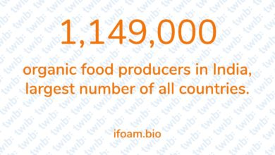 Photo of 1,149,000 organic food producers in India, largest number of all countries.