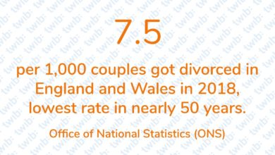 Photo of 7.5 per 1,000 couples got divorced in England and Wales in 2018, lowest rate in nearly 50 years.