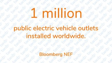 Photo of 1 million public electric vehicle outlets installed worldwide.