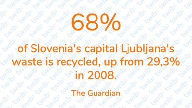 Photo of 68% of Slovenia's capital Ljubljana's waste is recycled, up from 29,3% in 2008.