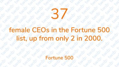 Photo of 37 female CEOs in the Fortune 500 list, up from only 2 in 2000.