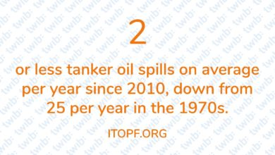 Photo of 2 or less tanker oil spills on average per year since 2010, down from 25 per year in the 1970s.