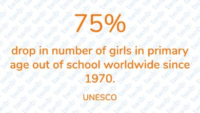 Photo of 75% drop in number of girls in primary age out of school worldwide since 1970.