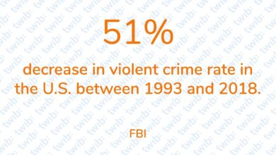Photo of 51% decrease in violent crime rate in the U.S. between 1993 and 2018.