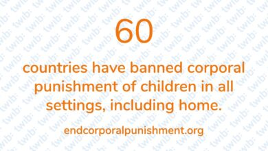 Photo of 60 countries have banned corporal punishment of children in all settings, including home.