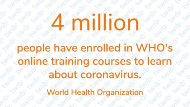 Photo of 4 million people have enrolled in WHO's online training courses to learn about coronavirus.