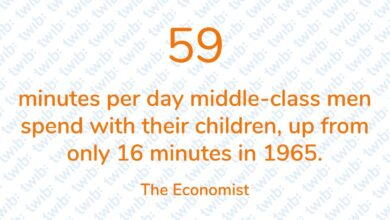 Photo of 59 minutes per day middle-class men spend with their children, up from only 16 minutes in 1965.