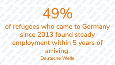 Photo of 49% of refugees who came to Germany since 2013 found steady employment within 5 years of arriving.